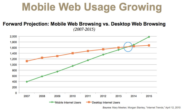 mobile web browsing trends and stats 2012