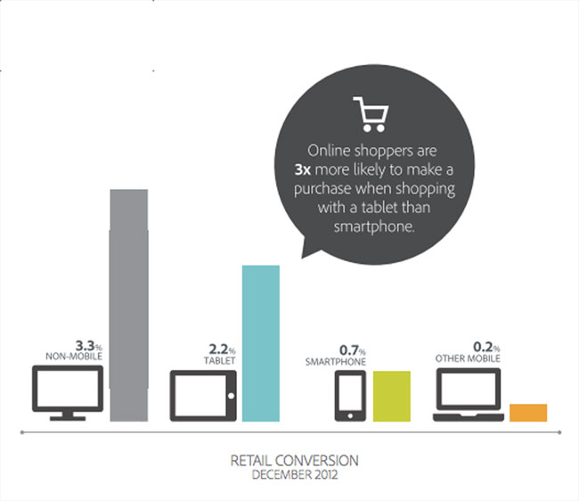 mobile conversions and online shopping stats