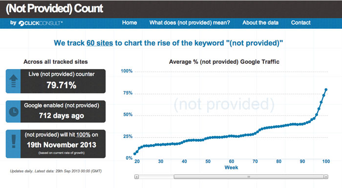 google encrypts keywords with (not provided)