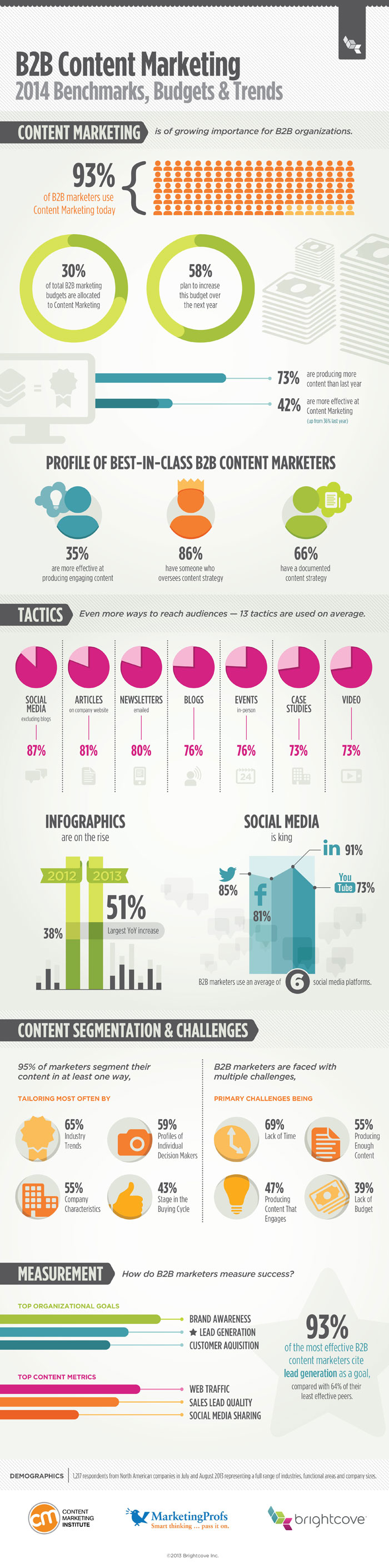 B2B Content Marketing Trends Infographic