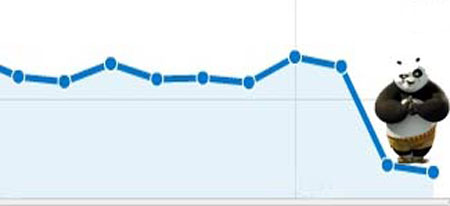 Google Panda Traffic Drop Chart