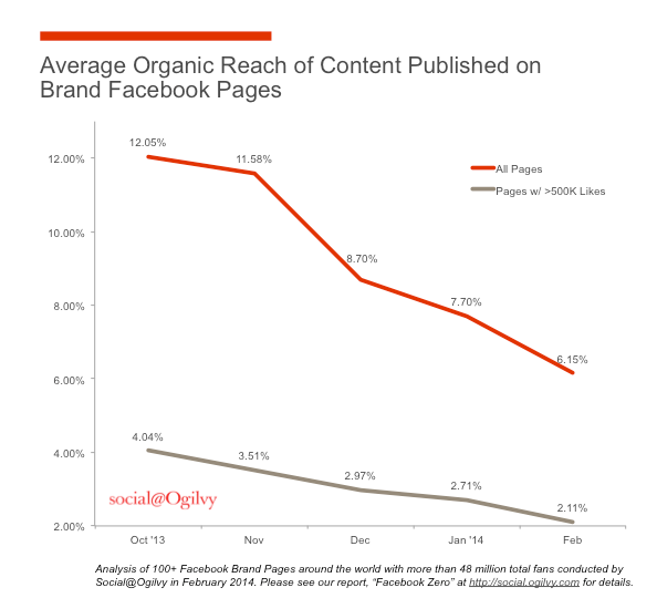 Facebook Organic Reach is dead. Welcome Facebook Zero.