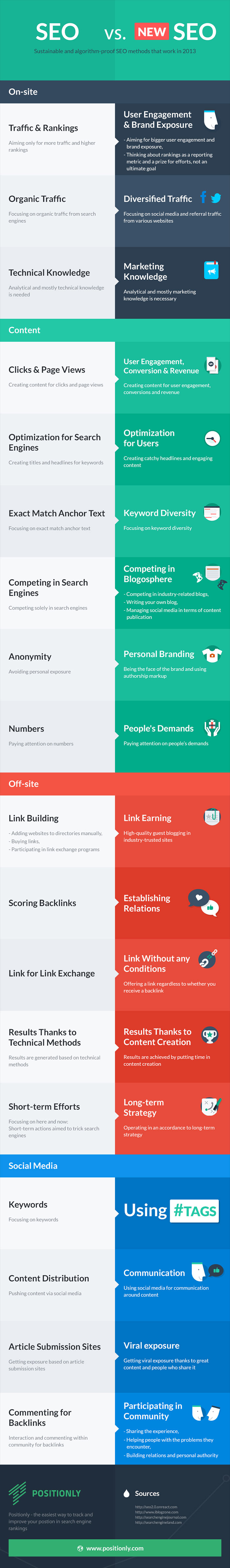 Learn Search Engine optimization Infographic
