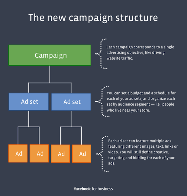 New Facebook Campaign Structure