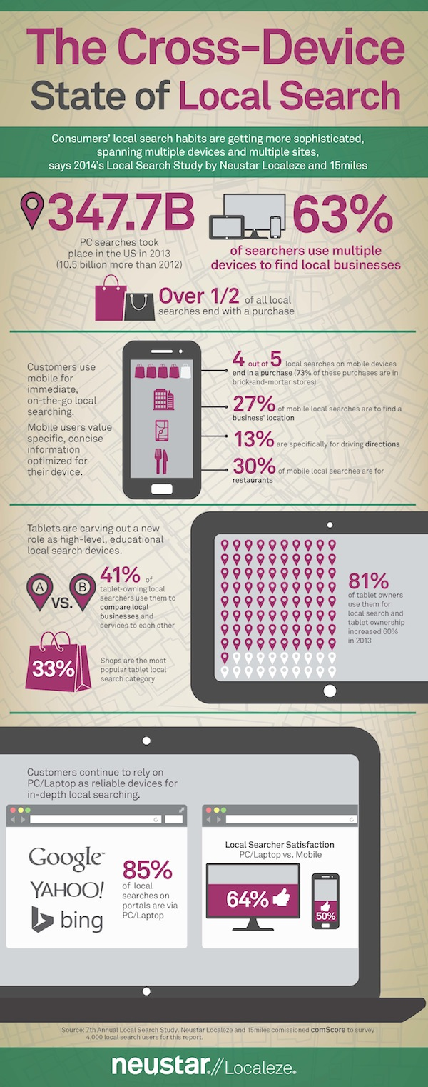 cross device use and local SEO - infographic