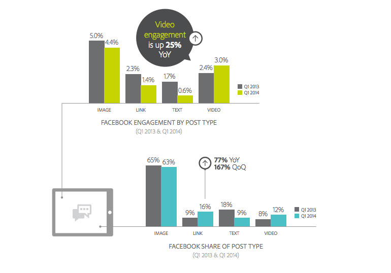 Facebook Video Post Engagement