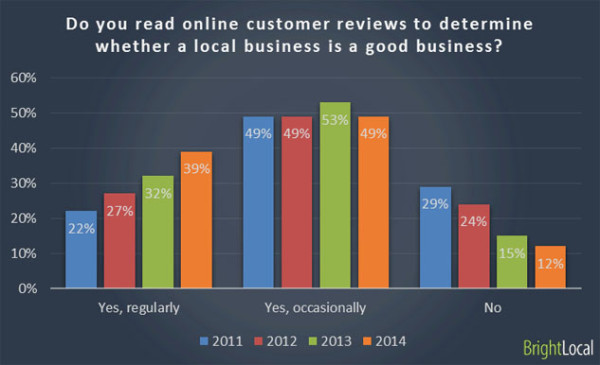local customer reviews and local SEO are essential