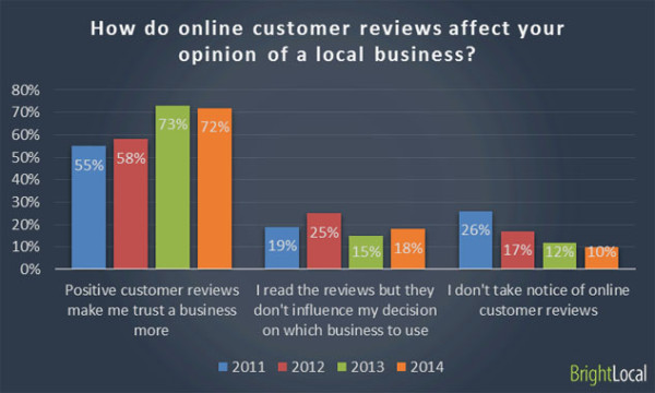 local SEO along with positive reviews are essential