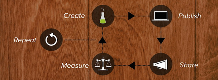 Content Creation Cycle - Content Marketing