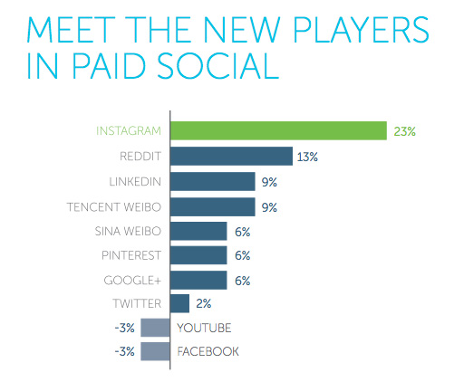 the new players in paid social media advertising