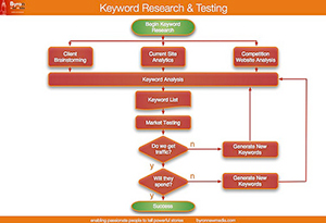 Keyword Research and Testing