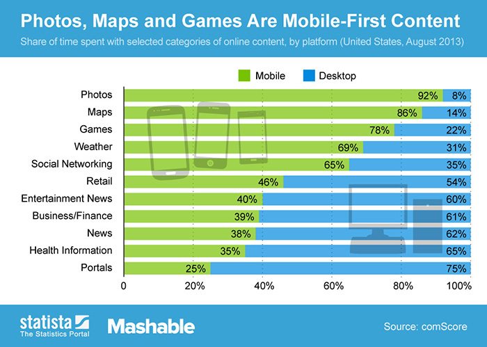 photos, games, are mobile first content