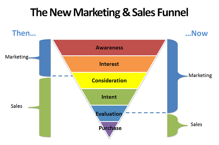 sales and markleting funnel is directly related to different types of searches