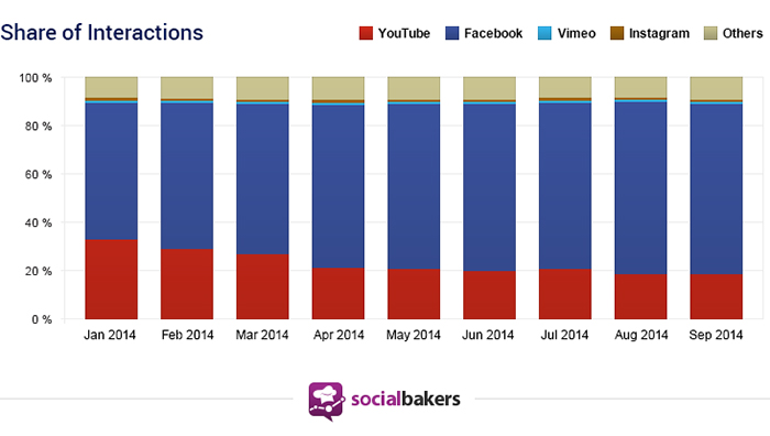 Share of Video Interaction on Facebook vs. YouTube