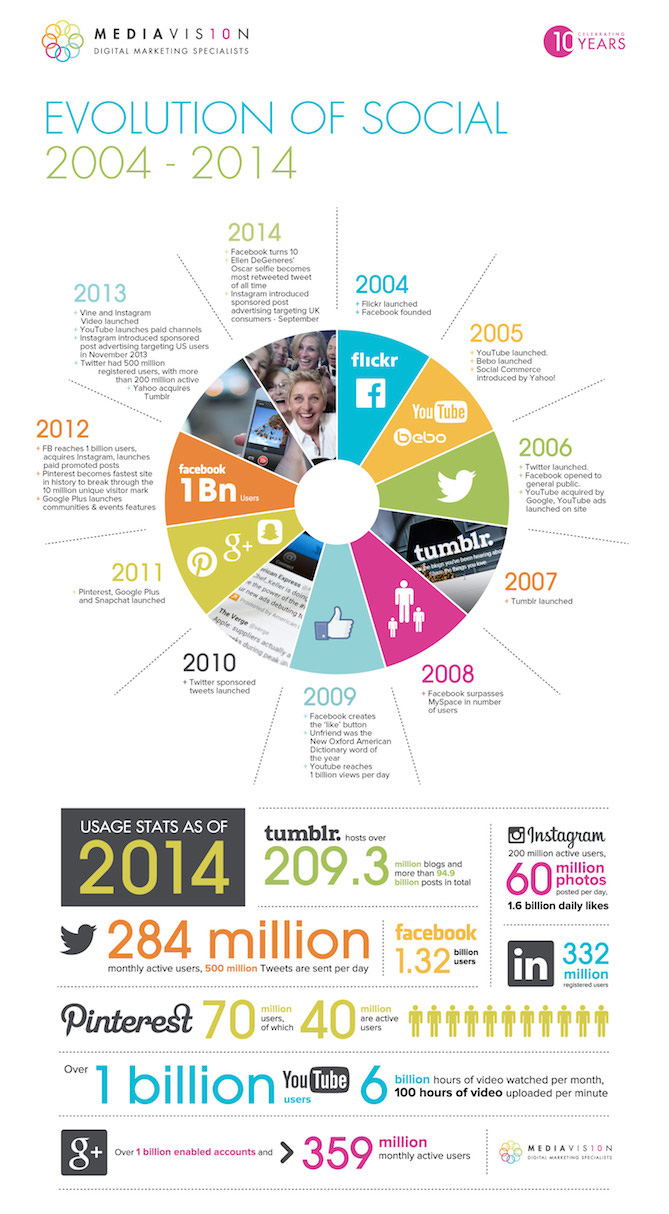 when was social media first invented - timeline infographic