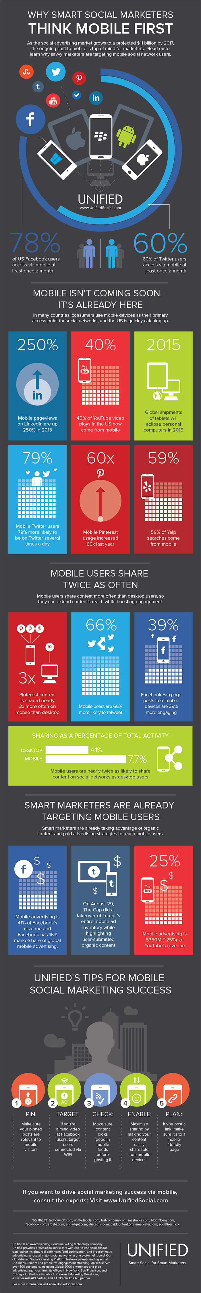 mobile marketing trends, solutions, companies infographic