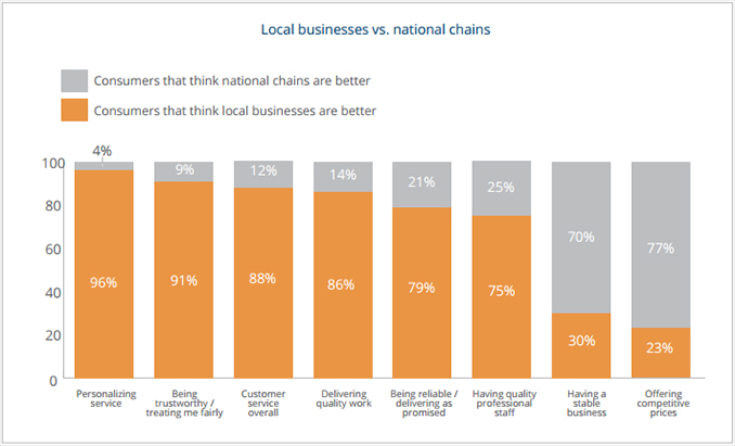 Local Business vs National Retail Chains