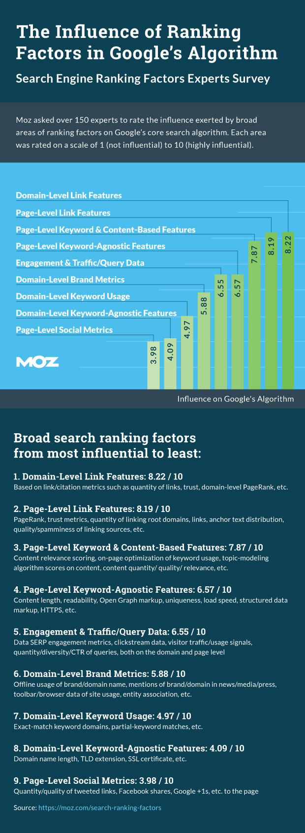 influence of ranking factors  and google algorithm.jpg
