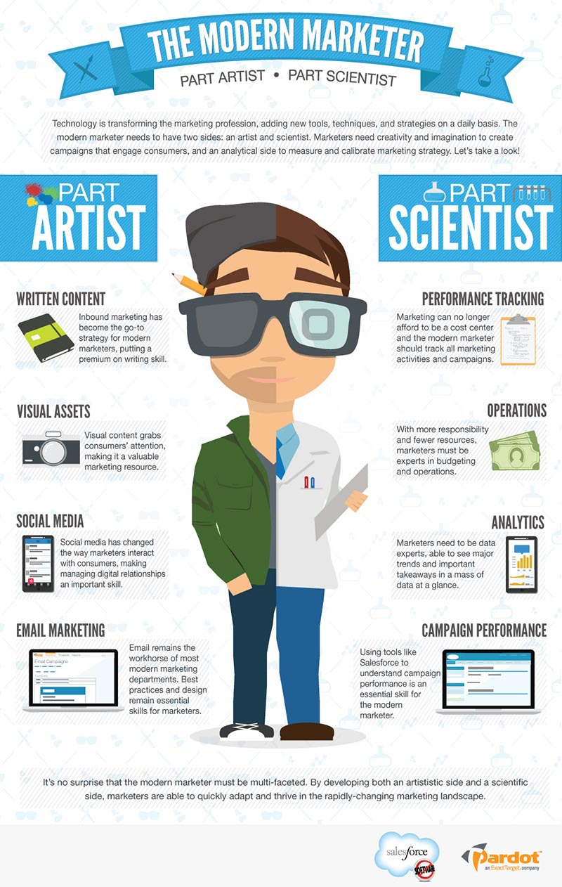 Infographic Social Marketing Skills 2015 - VPDM Digital Marketing Social Media St. Catharines