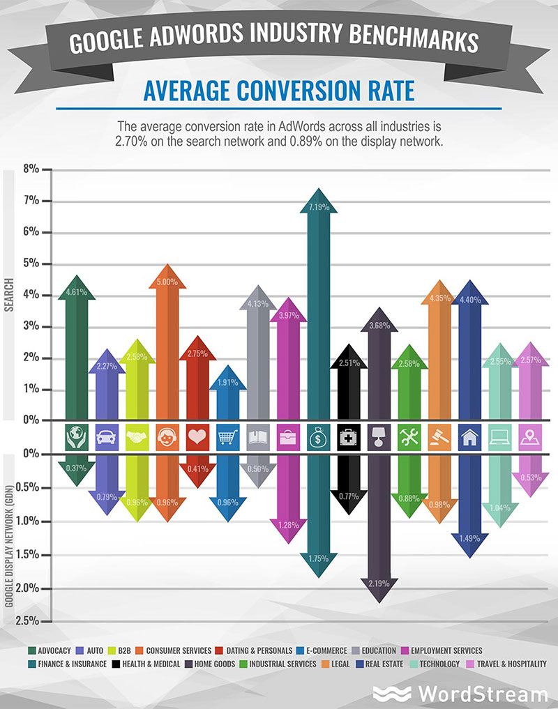 Average Conversion Rates in AdWords by Industry. Digital Marketing Company Toronto. SEO/SEM