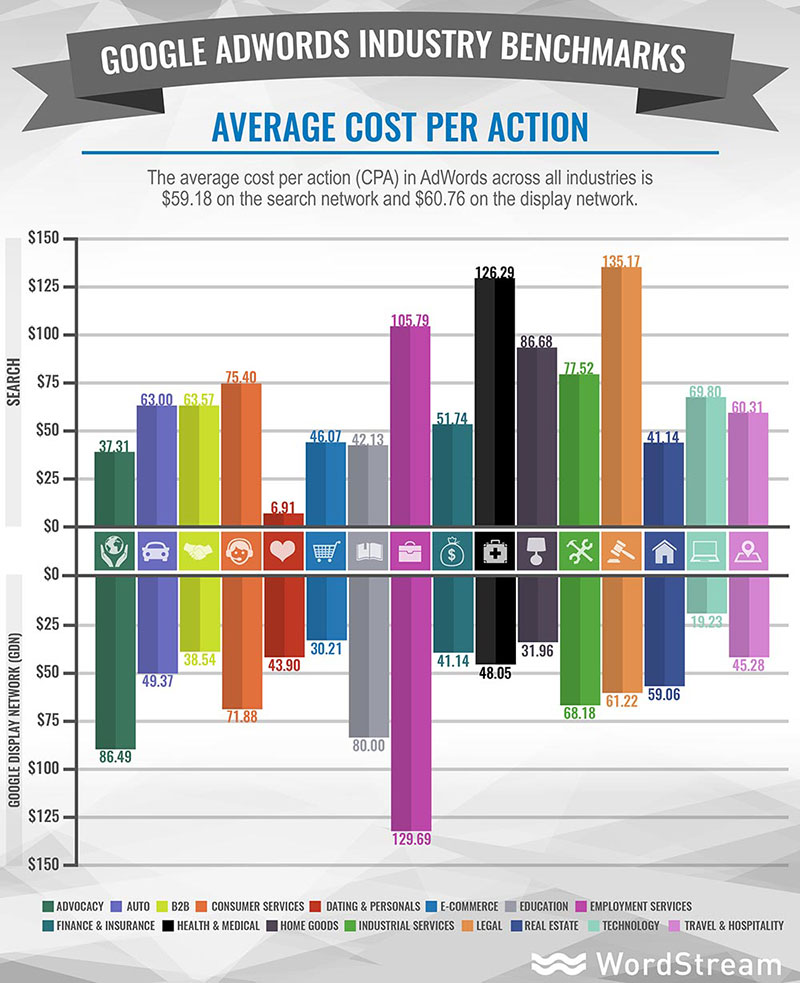 Average Cost Per Action in AdWords by Industry. SEO Company Toronto, Niagara.