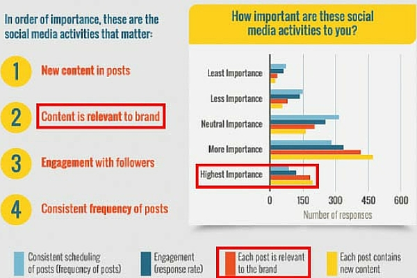 An infographic detailing the detriment of posting irrelevant social media content
