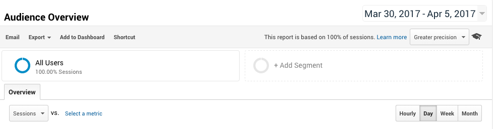 Google Analytics page with button to Add New Segment. A practical guide on how to use segments in Google Analytics.