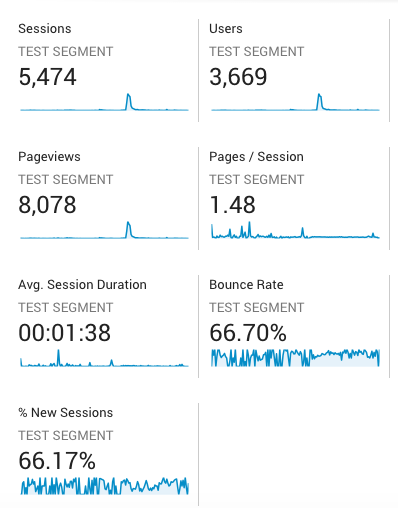 Google Analytics page with test segment data examples. A practical guide on how to use segments in Google Analytics.