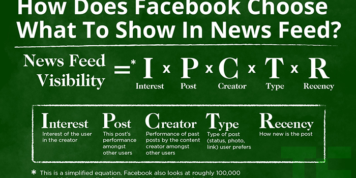 Facebook News Feed Spam Algorithm